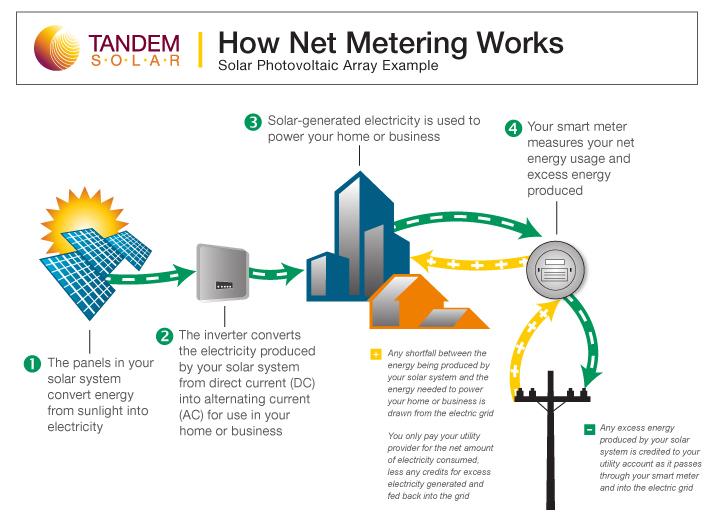 Net Energy Metering : Nh business energy education series vol why